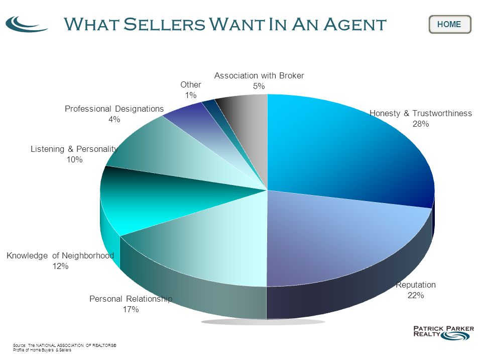 Source: The NATIONAL ASSOCIATION OF REALTORS® Profile of Home Buyers & Sellers What Sellers Need In An Agent HOME Help Finding A Buyer 28% Selling Within Specified Timeline 27% Help Pricing House 17% Home Enhancement Advice 12% Details… Paperwork Inspection Settlement 7% Other 1% Help Negotiating with Buyers 5% Finding A New Home 3% HOME