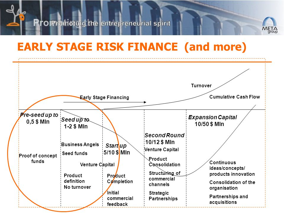 EARLY STAGE RISK FINANCE (and more) Early Stage Financing Pre-seed up to 0,5 $ Mln Seed up to 1-2 $ Mln Start up 5/10 $ Mln Second Round 10/12 $ Mln Expansion Capital 10/50 $ Mln Turnover Cumulative Cash Flow Business Angels Venture Capital Product definition No turnover Product Completion Initial commercial feedback Venture Capital Product Consolidation Structuring of commercial channels Strategic Partnerships Continuous ideas/concepts/ products innovation Consolidation of the organisation Partnerships and acquisitions Proof of concept funds Seed funds