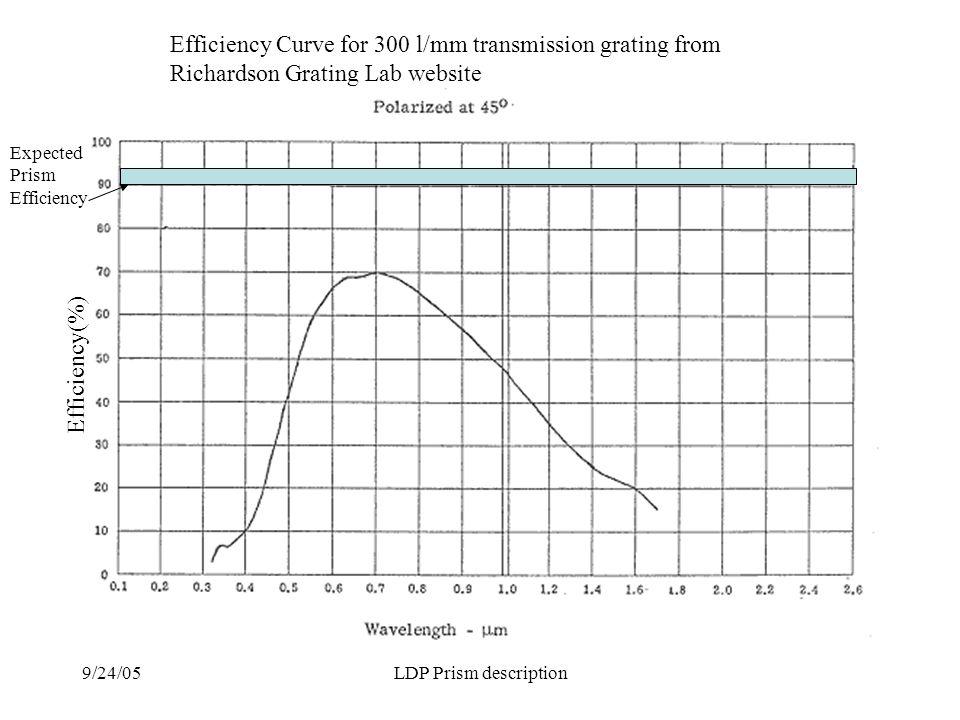 9/24/05LDP Prism description Efficiency Curve for 300 l/mm transmission grating from Richardson Grating Lab website Expected Prism Efficiency Efficiency(%)