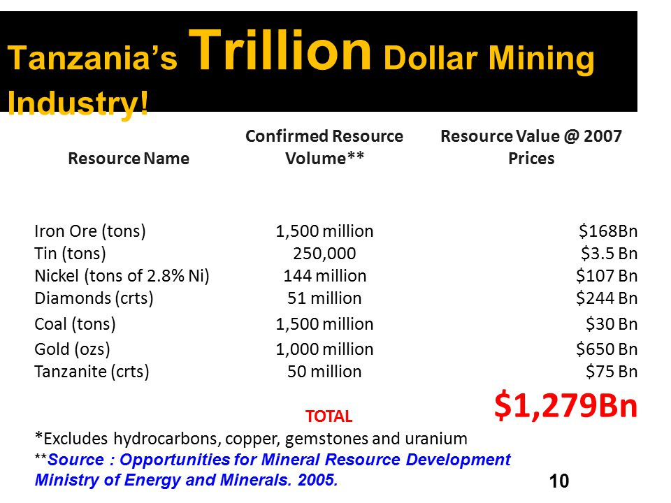 10 Resource Name Confirmed Resource Volume** Resource Value @ 2007 Prices Iron Ore (tons)1,500 million$168Bn Tin (tons)250,000$3.5 Bn Nickel (tons of