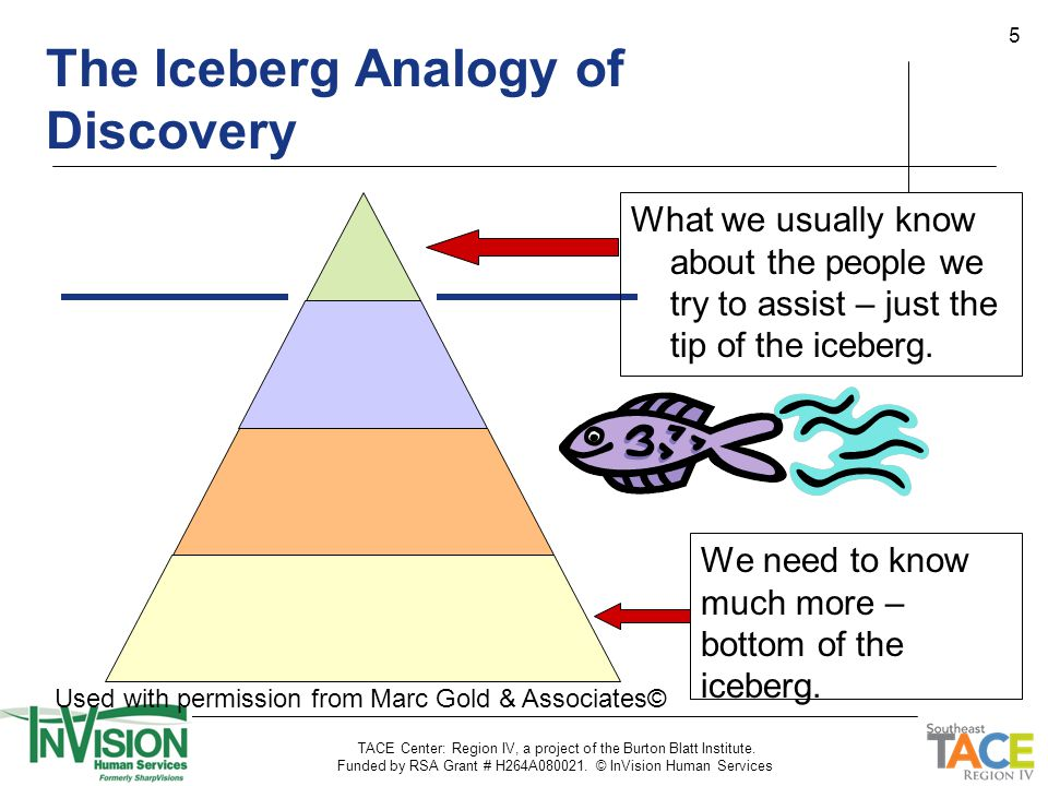 5 The Iceberg Analogy of Discovery What we usually know about the people we try to assist – just the tip of the iceberg. We need to know much more – b