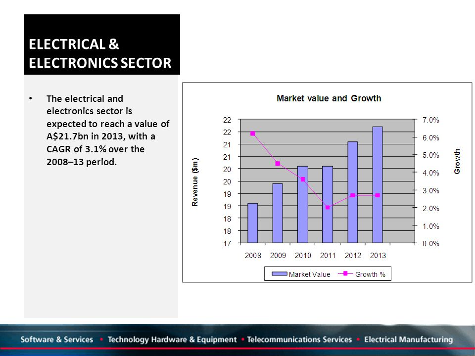 ELECTRICAL & ELECTRONICS SECTOR The electrical and electronics sector is expected to reach a value of A$21.7bn in 2013, with a CAGR of 3.1% over the 2008–13 period.