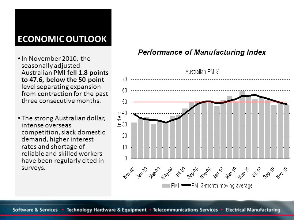 ECONOMIC OUTLOOK In November 2010, the seasonally adjusted Australian PMI fell 1.8 points to 47.6, below the 50 ‑ point level separating expansion from contraction for the past three consecutive months.