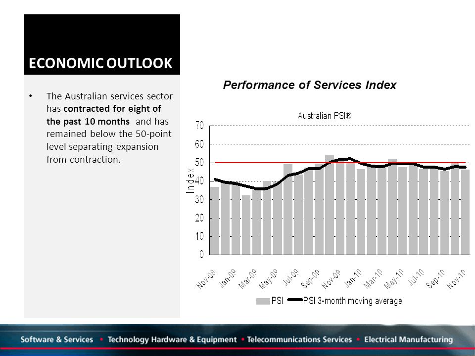 ECONOMIC OUTLOOK The Australian services sector has contracted for eight of the past 10 months and has remained below the 50-point level separating expansion from contraction.