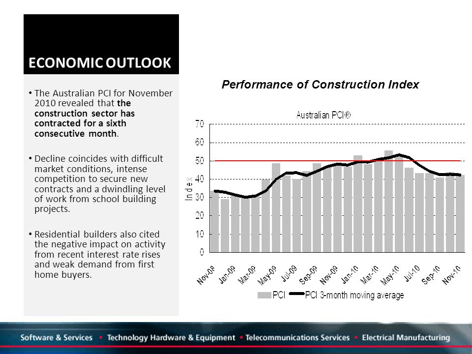 ECONOMIC OUTLOOK The Australian PCI for November 2010 revealed that the construction sector has contracted for a sixth consecutive month.