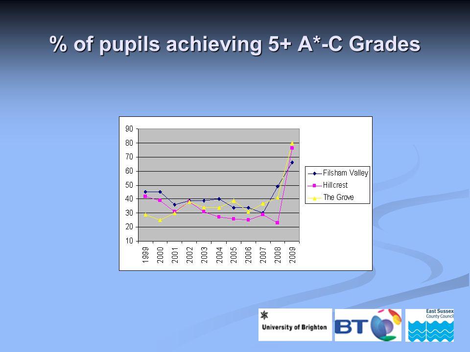 % of pupils achieving 5+ A*-C Grades