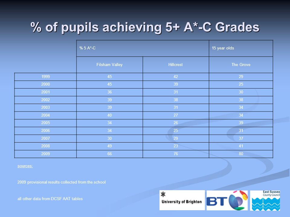 % 5 A*-C 15 year olds Filsham ValleyHillcrestThe Grove 1999454229 2000453925 2001363130 20023938 2003393134 2004402734 2005342639 2006342531 2007302937 2008492341 2009667680 sources: 2009 provisional results collected from the school all other data from DCSF AAT tables