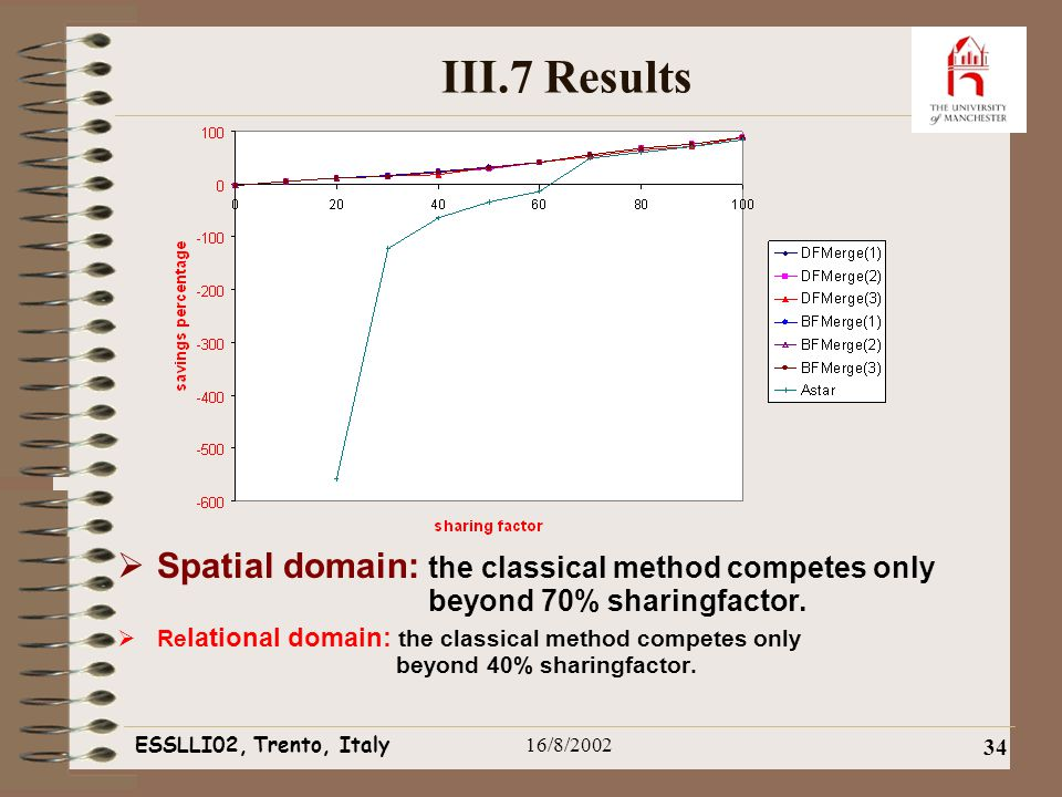 ESSLLI02, Trento, Italy16/8/2002 34 III.7 Results  Spatial domain: the classical method competes only beyond 70% sharingfactor.
