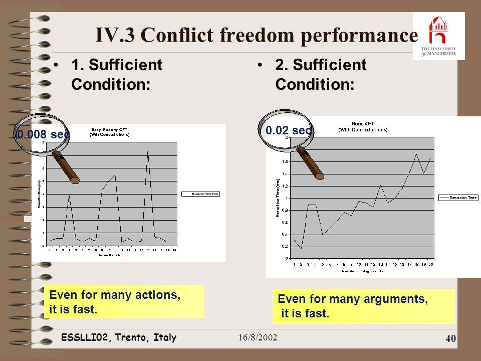 ESSLLI02, Trento, Italy16/8/2002 40 IV.3 Conflict freedom performance 1.