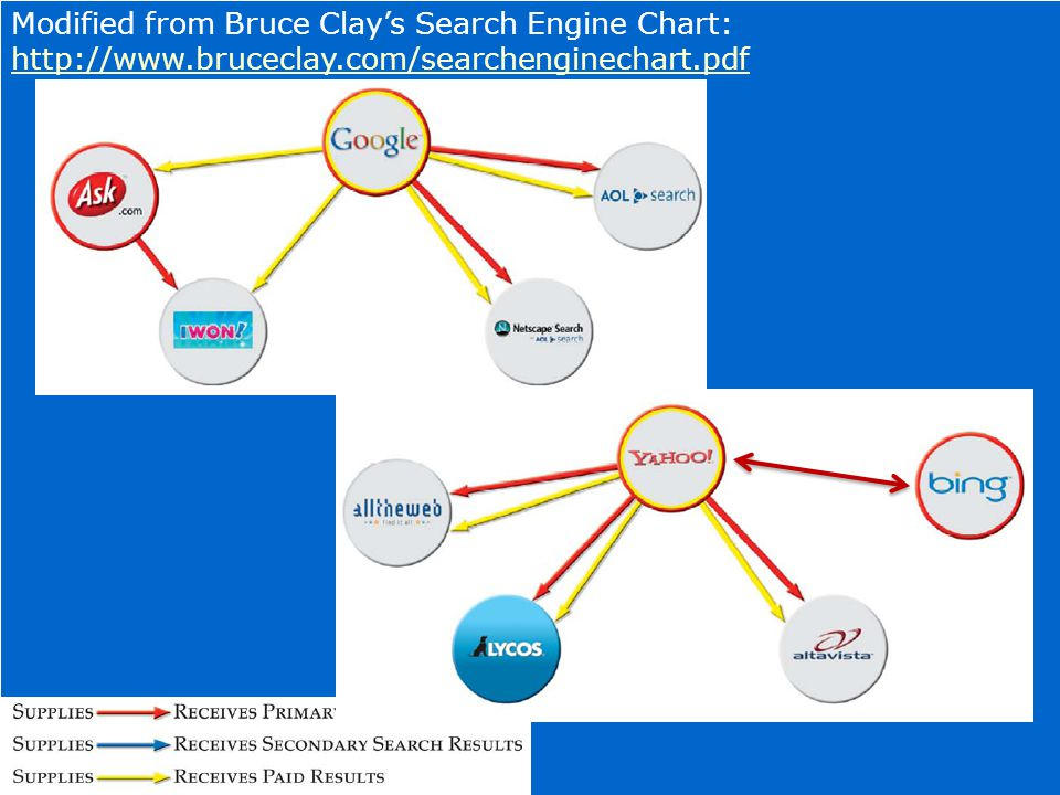 5 Modified from Bruce Clay's Search Engine Chart: http://www.bruceclay.com/searchenginechart.pdf http://www.bruceclay.com/searchenginechart.pdf