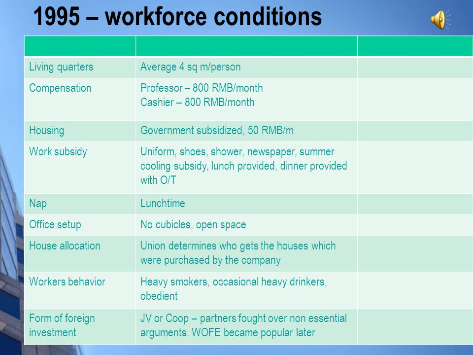 1995 – workforce conditions Living quartersAverage 4 sq m/person CompensationProfessor – 800 RMB/month Cashier – 800 RMB/month HousingGovernment subsidized, 50 RMB/m Work subsidyUniform, shoes, shower, newspaper, summer cooling subsidy, lunch provided, dinner provided with O/T NapLunchtime Office setupNo cubicles, open space House allocationUnion determines who gets the houses which were purchased by the company Workers behaviorHeavy smokers, occasional heavy drinkers, obedient Form of foreign investment JV or Coop – partners fought over non essential arguments.