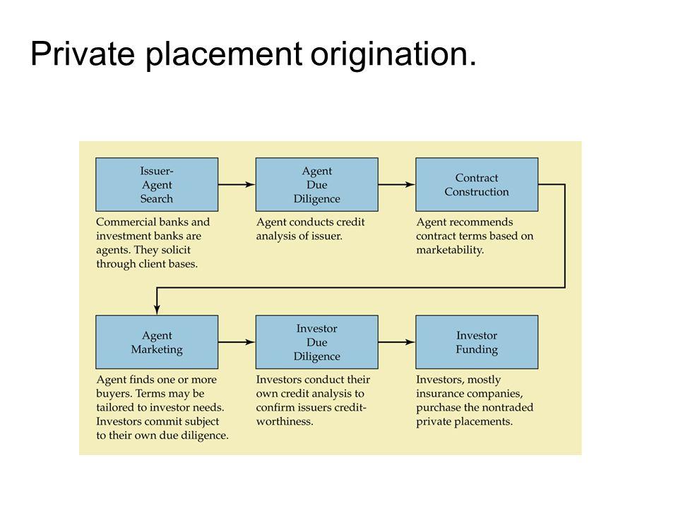 14-17 Private placement origination.