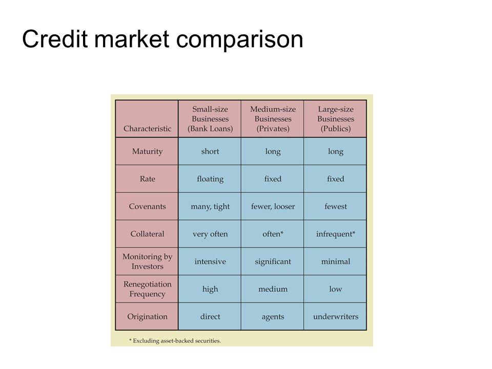 14-27 Credit market comparison