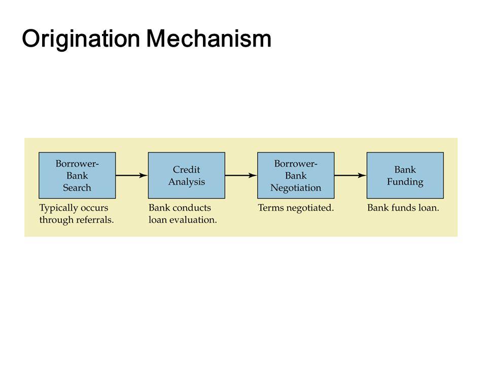 14-8 Origination Mechanism