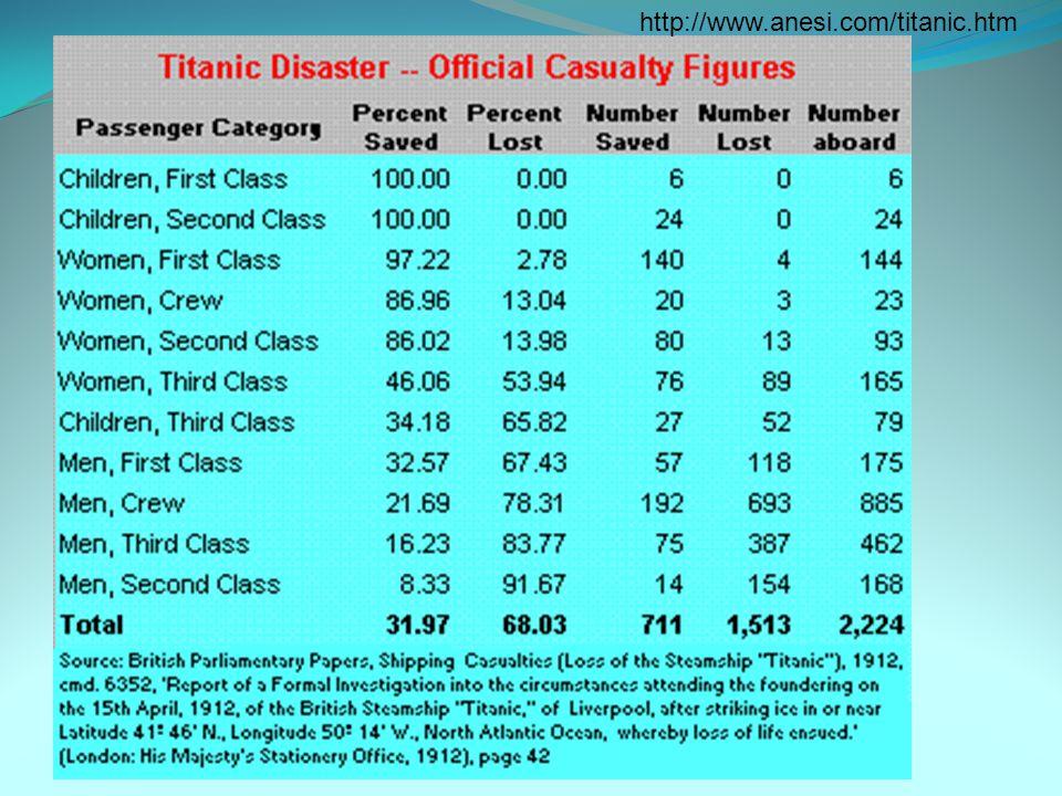 http://www.anesi.com/titanic.htm