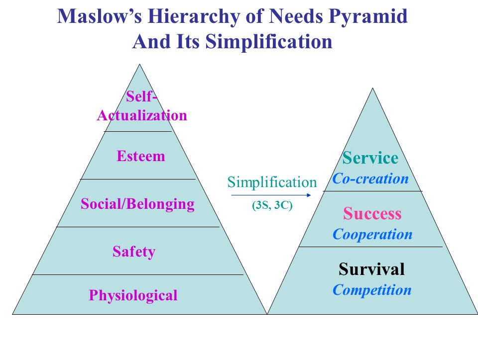 Physiological Safety Social/Belonging Esteem Self- Actualization Maslow's Hierarchy of Needs Pyramid And Its Simplification Survival Competition Success Cooperation Service Co-creation Simplification (3S, 3C)