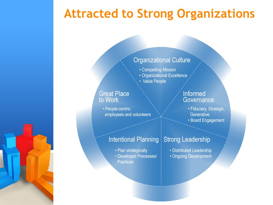 Attracted to Strong Organizations