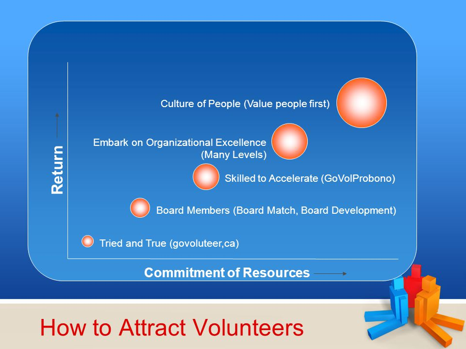 How to Attract Volunteers Return Commitment of Resources Tried and True (govoluteer,ca) Board Members (Board Match, Board Development) Skilled to Acce