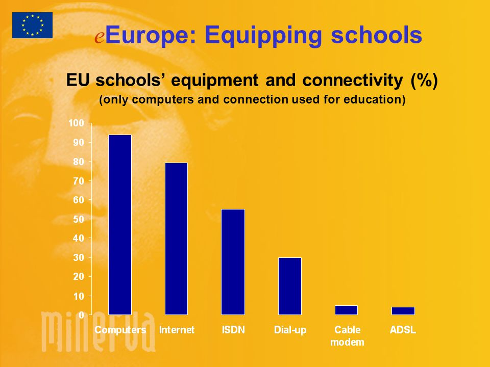 e Europe: Equipping schools EU schools' equipment and connectivity (%) (only computers and connection used for education)