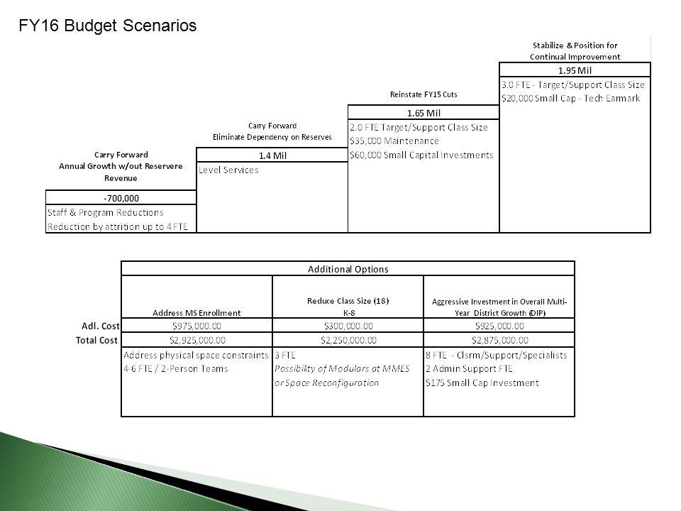 FY16 Budget Scenarios