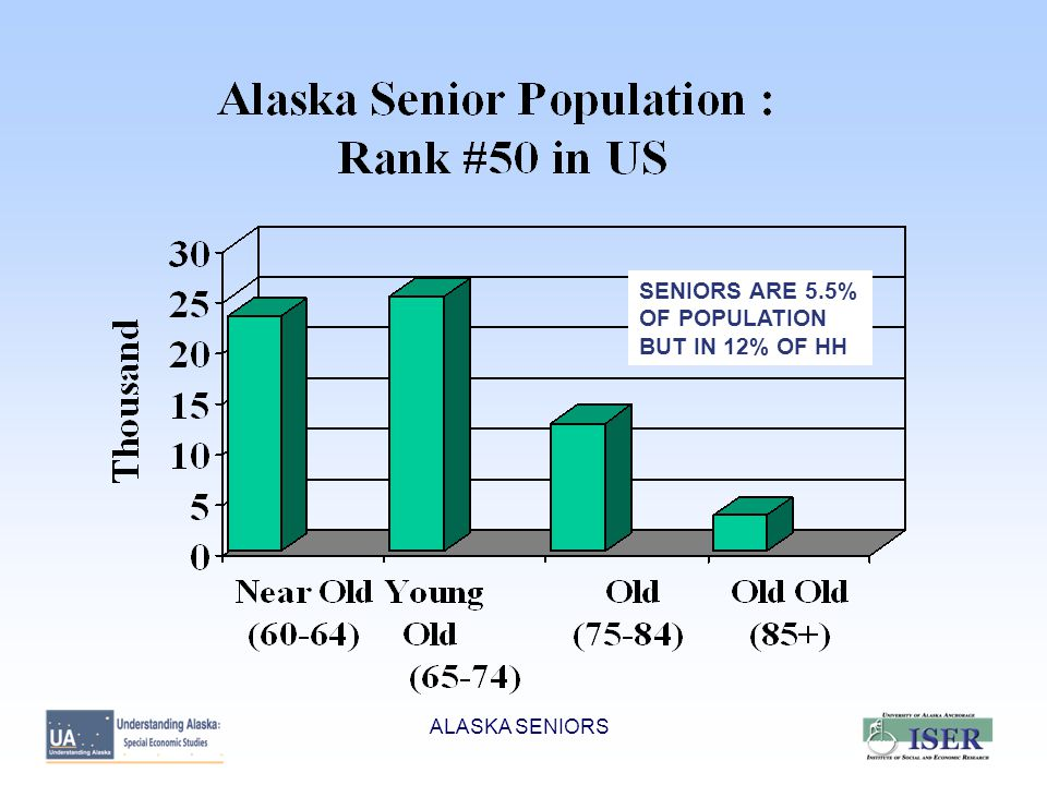 ALASKA SENIORS SENIORS ARE 5.5% OF POPULATION BUT IN 12% OF HH