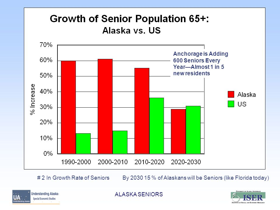 Alaska Baby Boomers will Drive Growth in Senior Population BB were born between 1946 and 1964.