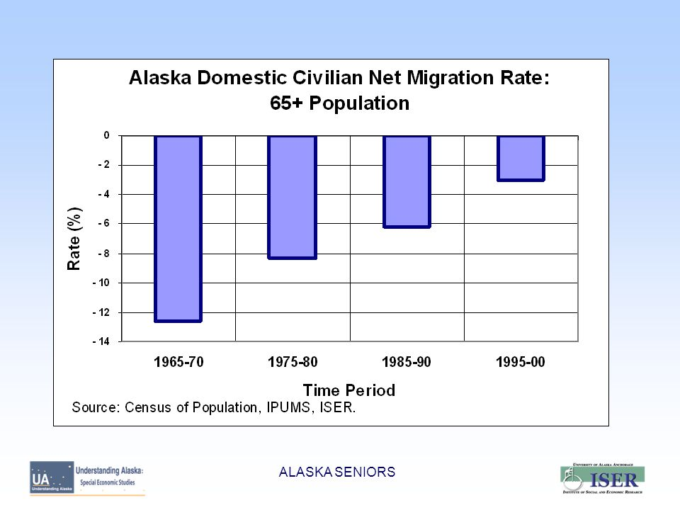 SENIORS FALLING THRU THE CRACKS (part 1)  Lower income seniors eligible for but not receiving Senior Care Low income seniors not receiving social security Elderly senior women whose husbands have died and left them poor Lower income seniors that require home or assisted living care that is not covered by Medicaid ALASKA SENIORS