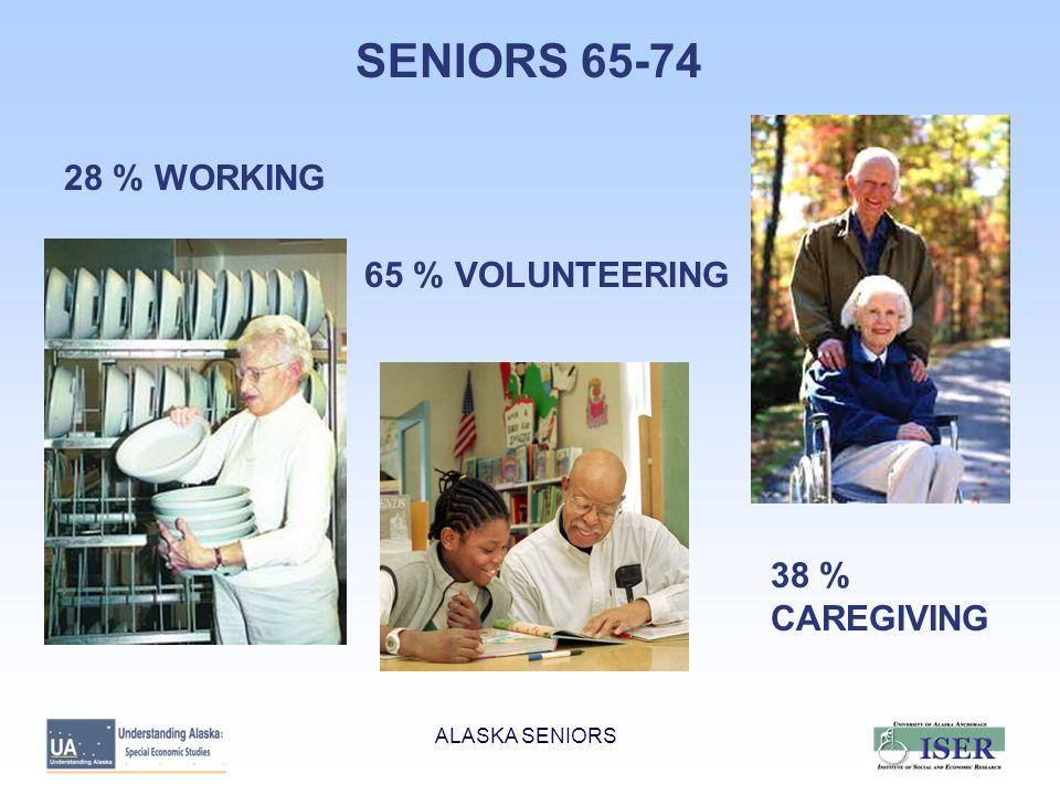 ALASKA SENIORS Alaska Senior Households: Median Income (Inflation and COLA Adjusted) 1980199020002004 Married Couple$41,881$52,663$57,505$61,833 Woman Alone (31% of women) $12,805$19,663$20,245$23,809 RATIO OF ALASKA TO US Married Couple1.331.301.201.33 Woman Alone1.101.411.151.41 RATIO OF AK SENIORS TO OTHERS Married Couple.63.73.76.78 Woman Alone.44.60.62.78