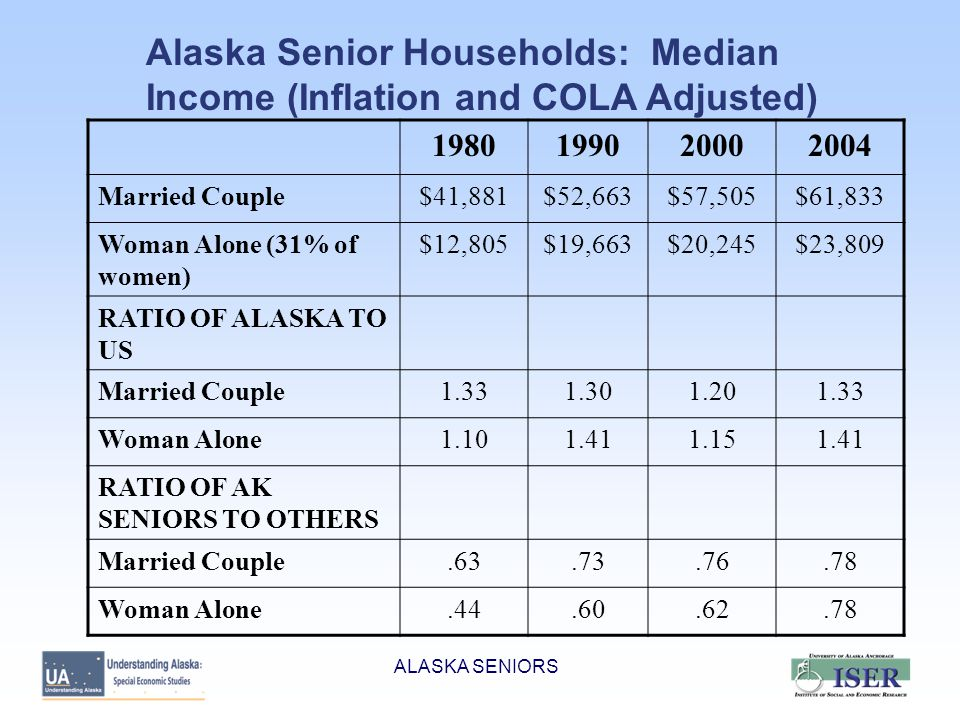 ALASKA SENIORS Alaska Senior Households: Median Income (Inflation and COLA Adjusted) 1980199020002004 Married Couple$41,881$52,663$57,505$61,833 Woman Alone (31% of women) $12,805$19,663$20,245$23,809 RATIO OF ALASKA TO US Married Couple1.331.301.201.33 Woman Alone1.101.411.151.41 RATIO OF AK SENIORS TO OTHERS Married Couple.63.73.76.78 Woman Alone.44.60.62.78