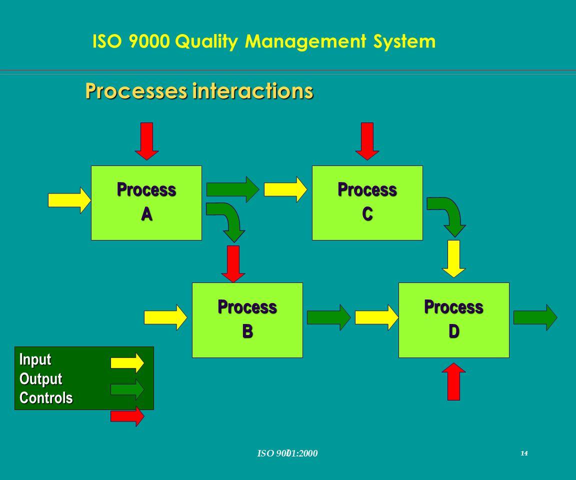 I 14 ISO 9000 Quality Management System ISO 9001:2000 14 Processes interactions ProcessA ProcessDProcessB ProcessC InputOutputControls