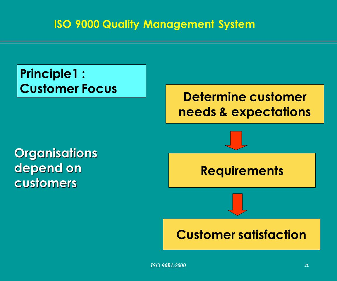 I 21 ISO 9000 Quality Management System ISO 9001:2000 21 Determine customer needs & expectations Requirements Customer satisfaction Principle1 : Customer Focus Organisations depend on customers