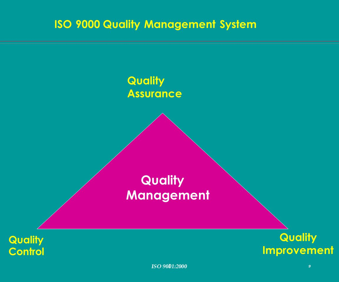 I 9 ISO 9000 Quality Management System ISO 9001:2000 9 Quality Management Quality Assurance Quality Improvement Quality Control