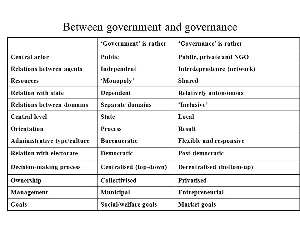 Between government and governance 'Government' is rather'Governance' is rather Central actorPublicPublic, private and NGO Relations between agentsIndependentInterdependence (network) Resources'Monopoly'Shared Relation with stateDependentRelatively autonomous Relations between domainsSeparate domains'Inclusive' Central levelStateLocal OrientationProcessResult Administrative type/cultureBureaucraticFlexible and responsive Relation with electorateDemocraticPost-democratic Decision-making processCentralised (top-down)Decentralised (bottom-up) OwnershipCollectivisedPrivatised ManagementMunicipalEntrepreneurial GoalsSocial/welfare goalsMarket goals