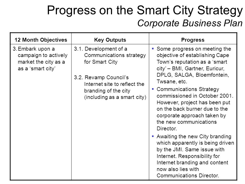 Progress on the Smart City Strategy Corporate Business Plan 12 Month ObjectivesKey OutputsProgress 3.Embark upon a campaign to actively market the cit