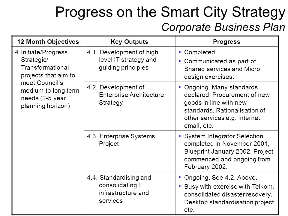 Progress on the Smart City Strategy Corporate Business Plan 12 Month ObjectivesKey OutputsProgress 4.Initiate/Progress Strategic/ Transformational pro