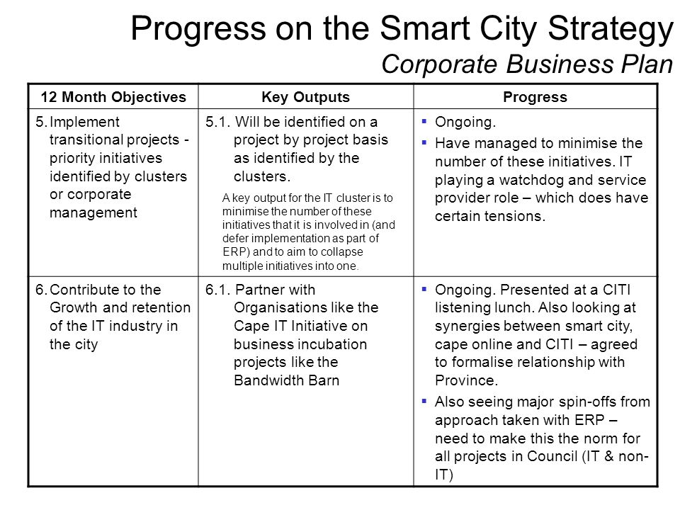 Progress on the Smart City Strategy Corporate Business Plan 12 Month ObjectivesKey OutputsProgress 5.Implement transitional projects - priority initia