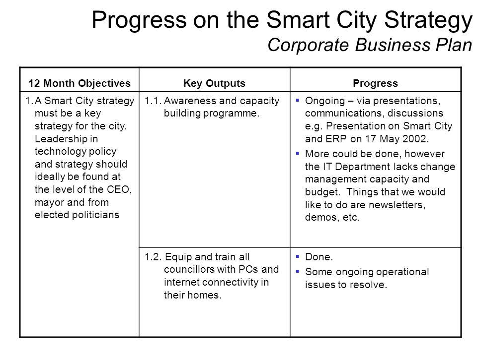 Progress on the Smart City Strategy Corporate Business Plan 12 Month ObjectivesKey OutputsProgress 1.A Smart City strategy must be a key strategy for