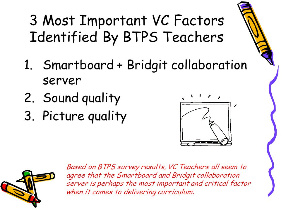3 Most Important VC Factors Identified By BTPS Teachers 1.Smartboard + Bridgit collaboration server 2.Sound quality 3.Picture quality Based on BTPS survey results, VC Teachers all seem to agree that the Smartboard and Bridgit collaboration server is perhaps the most important and critical factor when it comes to delivering curriculum.