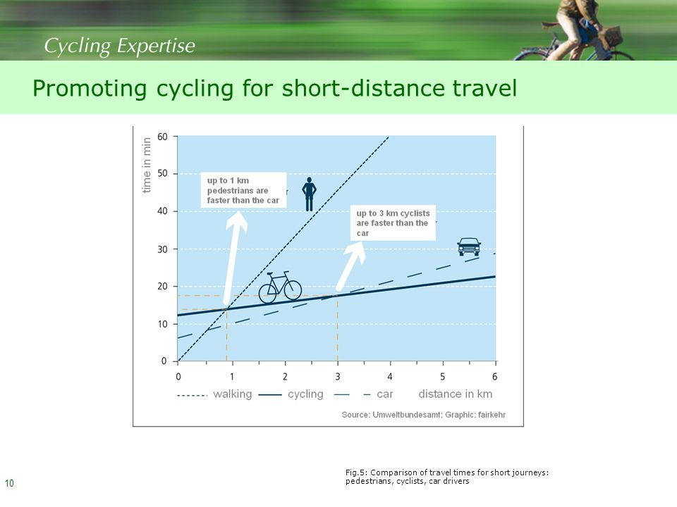 Promoting cycling for short-distance travel 10 Fig.5: Comparison of travel times for short journeys: pedestrians, cyclists, car drivers
