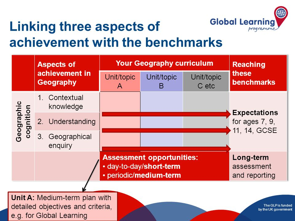 The GLP is funded by the UK government Linking three aspects of achievement with the benchmarks Unit A: Medium-term plan with detailed objectives and criteria, e.g.