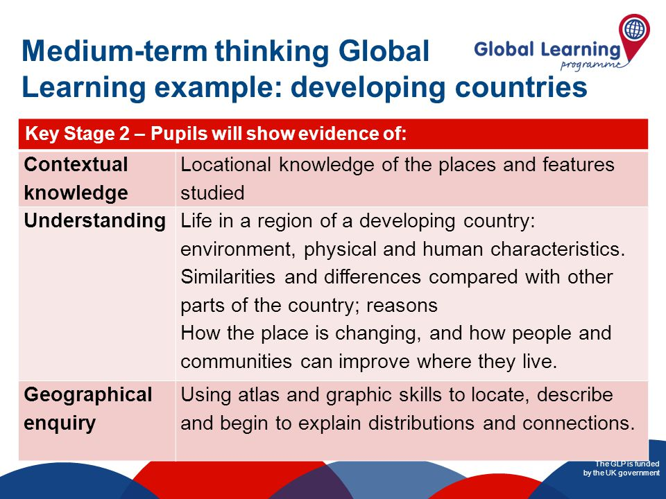 The GLP is funded by the UK government Medium-term thinking Global Learning example: developing countries Key Stage 2 – Pupils will show evidence of: Contextual knowledge Locational knowledge of the places and features studied Understanding Life in a region of a developing country: environment, physical and human characteristics.
