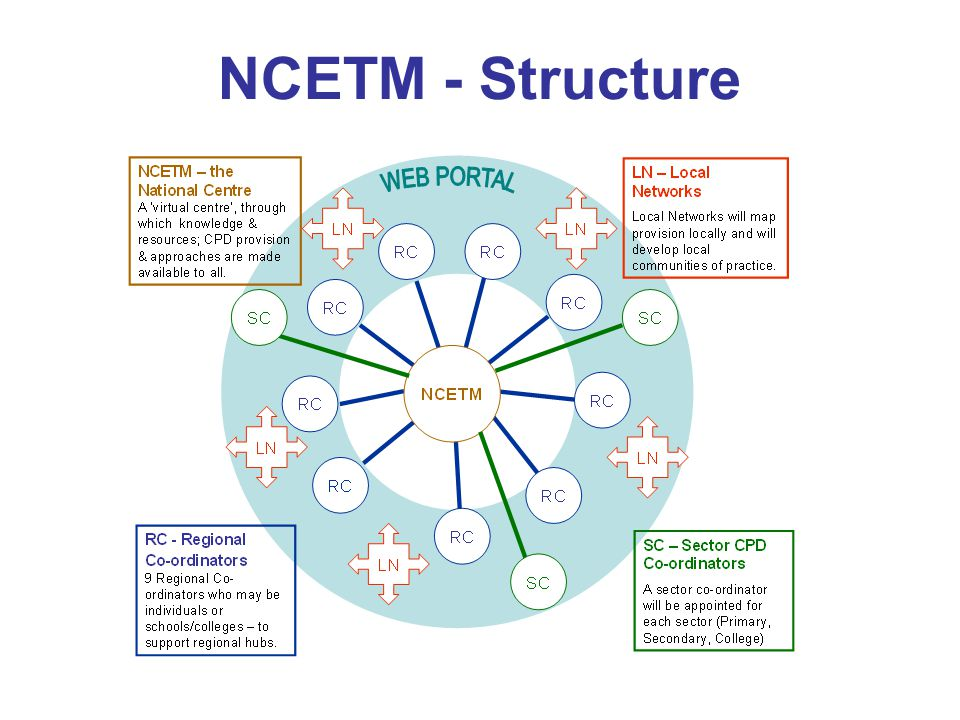 NCETM - Structure