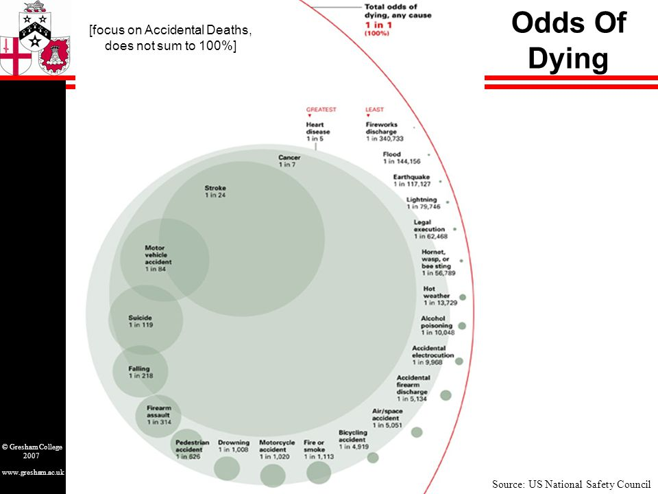 www.gresham.ac.uk © Gresham College 2007 Odds Of Dying Source: US National Safety Council [focus on Accidental Deaths, does not sum to 100%]