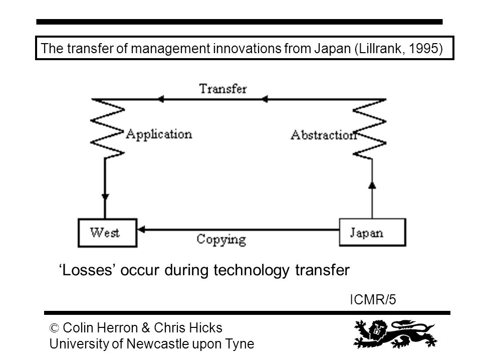 ICMR/5 © Colin Herron & Chris Hicks University of Newcastle upon Tyne The transfer of management innovations from Japan (Lillrank, 1995) 'Losses' occu