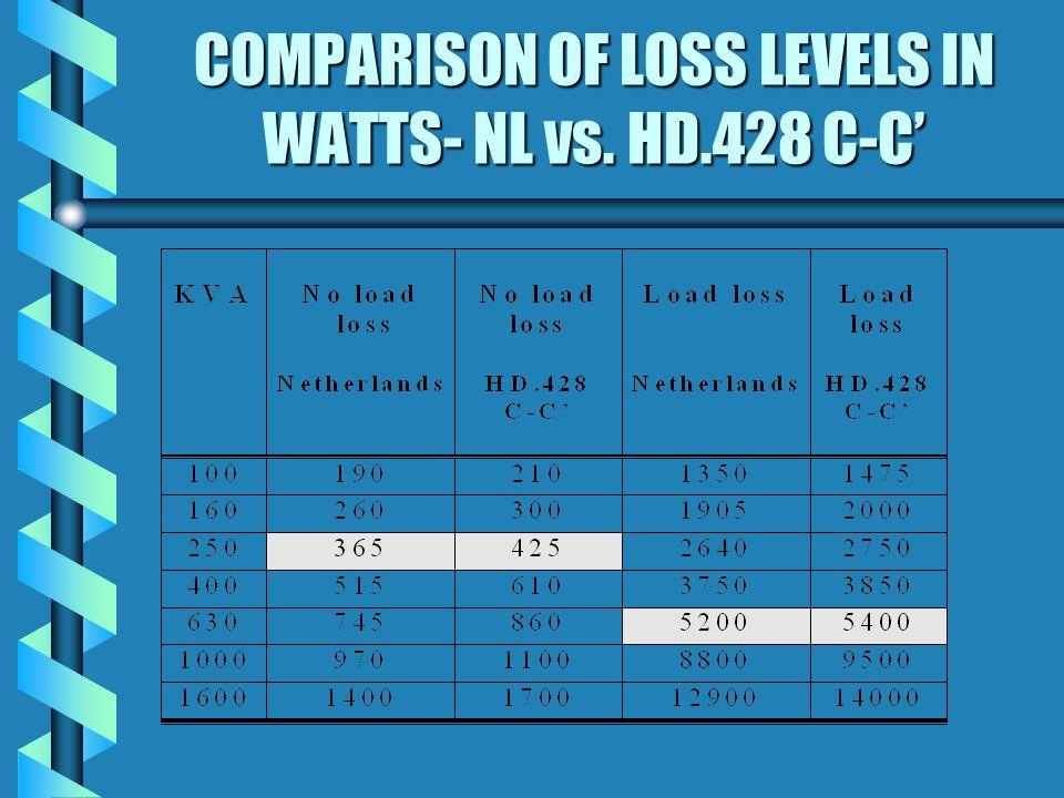COMPARISON OF LOSS LEVELS IN WATTS- NL vs. HD.428 C-C'