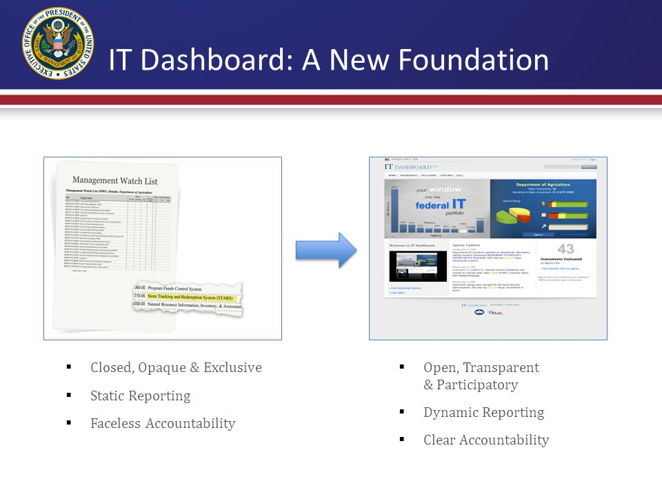 IT Dashboard: Transparency In Action June 30: IT Dashboard Launched July 17: VA announces suspension of 45 projects August: All investments rated by agency CIOs  Over 43M hits to date  All Major IT investments evaluated one month after launch  45 projects halted by the Department of Veterans Affairs (VA) Executive departments and agencies should harness new technologies to put information about their operations and decisions online and readily available to the public – President Obama, March 9, 2009 CIO Rating progress
