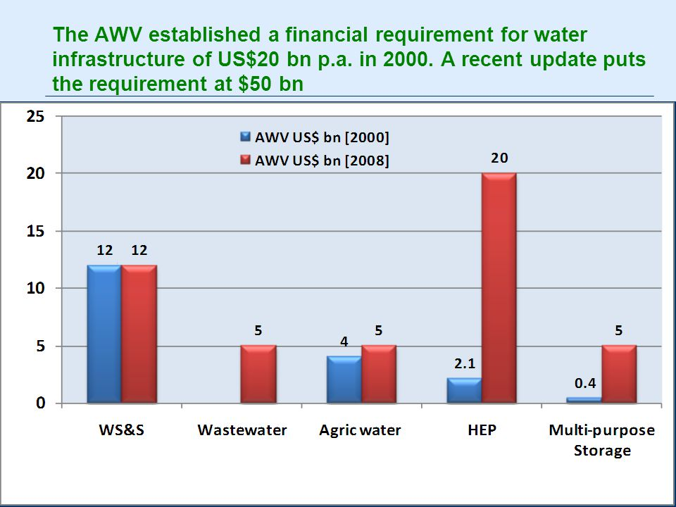 5 The AWV established a financial requirement for water infrastructure of US$20 bn p.a.