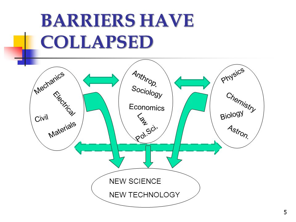 BARRIERS HAVE COLLAPSED Mechanics Electrical Civil Materials Physics Chemistry Biology NEW SCIENCE NEW TECHNOLOGY Ant h rop. Sociology Law Pol.Sci. As