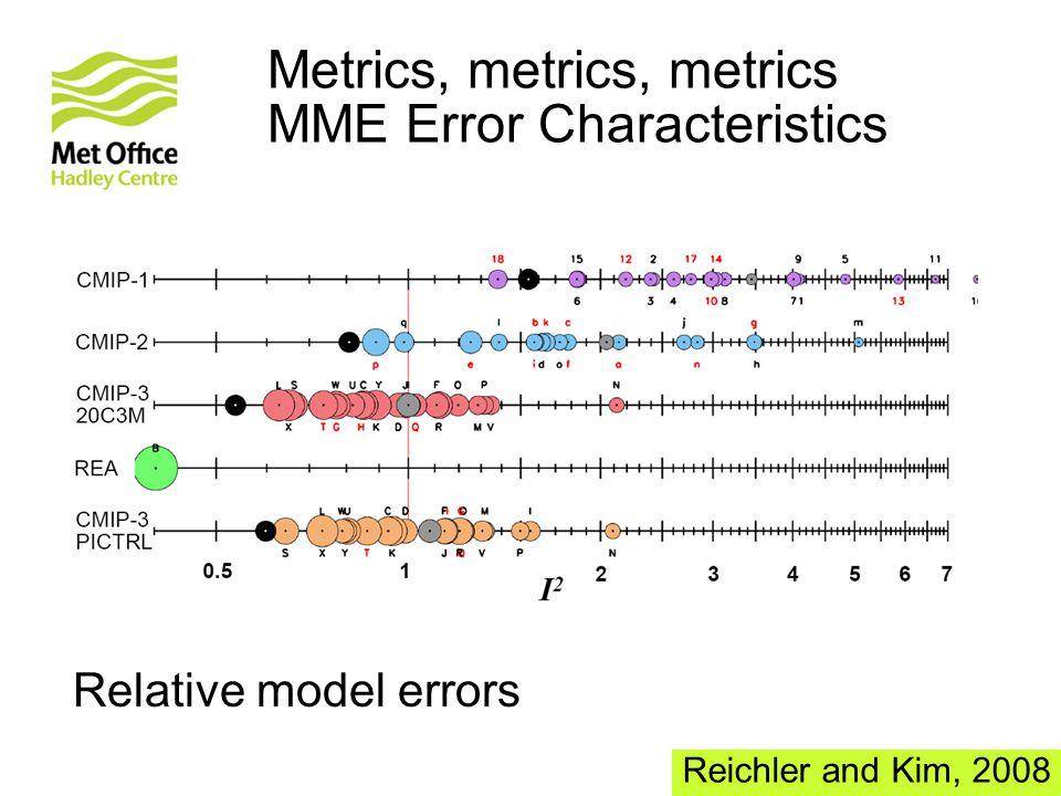 Metrics, metrics, metrics MME Error Characteristics Reichler and Kim, 2008 Relative model errors