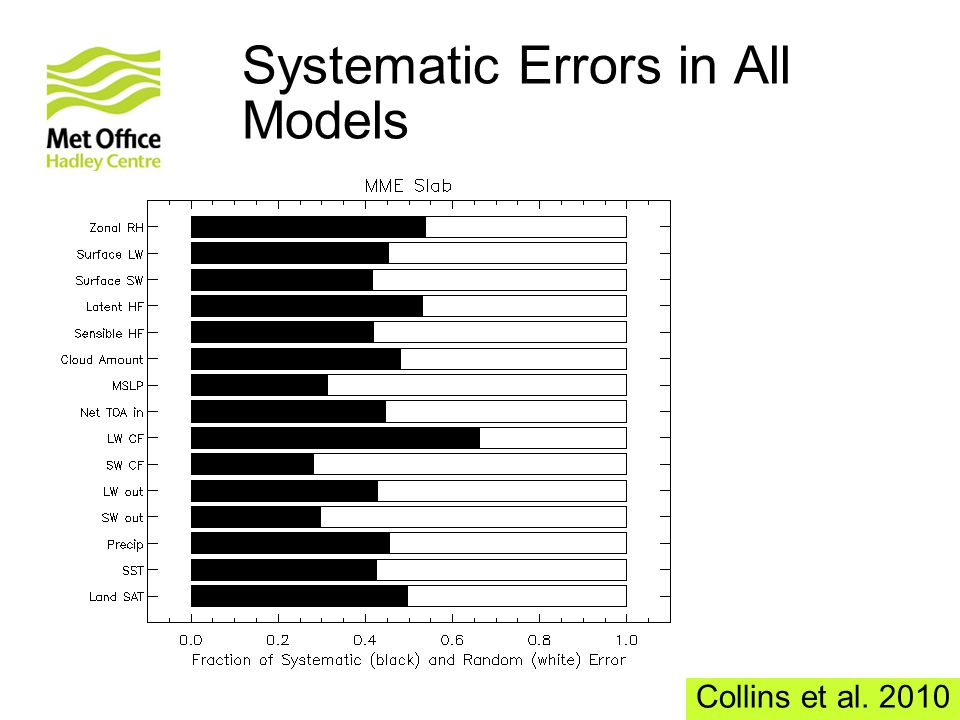 Systematic Errors in All Models Collins et al. 2010